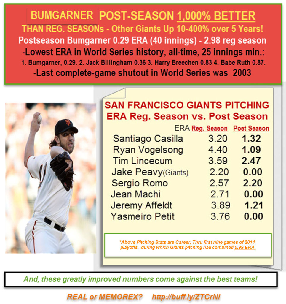 Bumgarner, Pitchers Unlikely Improvement in Post Season