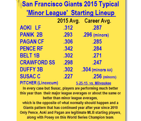 Giants 'Minor Leaguers' Hit .300 much of 2014 season