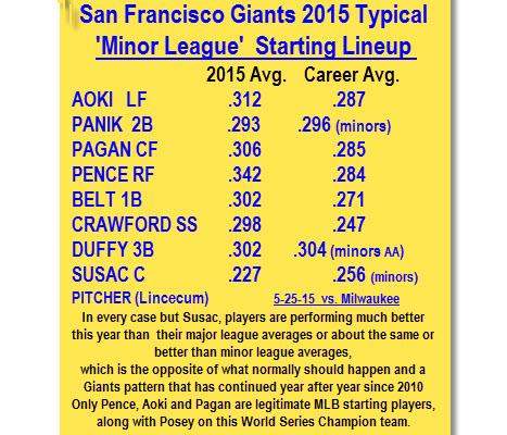 Giants 'Minor Leaguers' Hit .300 much of 2014 season